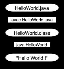 HelloWorld-CompileRun