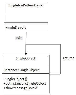 singleton_pattern_uml_diagram